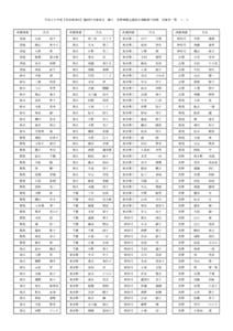 平成30年度【北信越地区】臨時中央審査会会場通知
