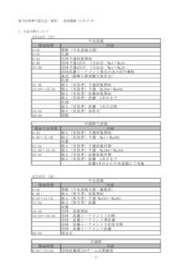 第3回世界弓道大会〔東京〕 追加連絡 4月17日版